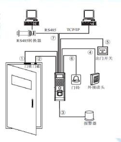 机房门禁系统解决方案